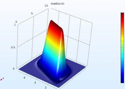 مدلسازی پمپ غلتکی در نرم افزار COMSOL