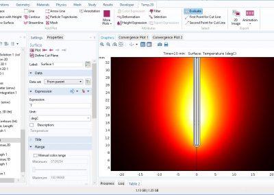 مدلسازی گرمایش مایکروویو یک تومور سرطانی
