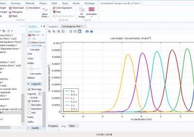مدلسازی جریان الکترواسموتیک در بستر متخلخل در نرم افزار COMSOL