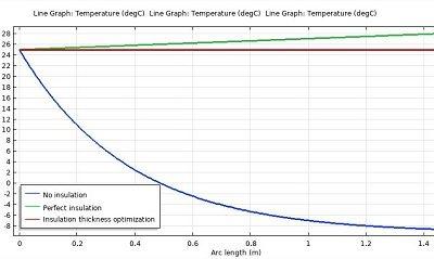 مدلسازی بهینه سازی عایق خط لوله در نرم افزار COMSOL